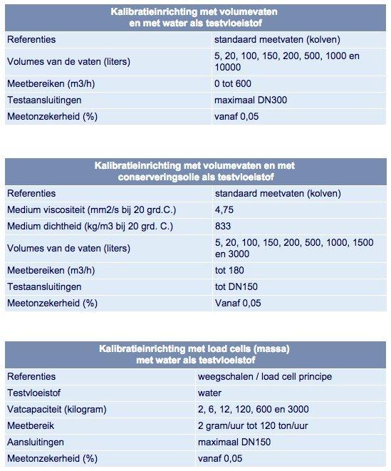ODS referentiestandaarden voor kalibratie van uw flowmeters in ons kalibratielaboratorium in Barendrecht