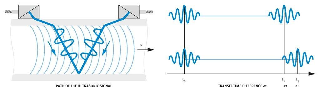 Het ultrasoon meetprincipe. Bij stromend medium is er een verschil in looptijd. Dit is een maat voor de snelheid.